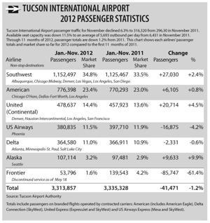 Tucson Internationsl Airport 2012 Passenger Statistics