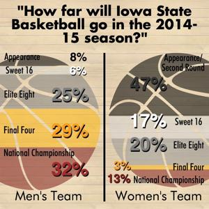 Poll Results: Iowa State Basketball