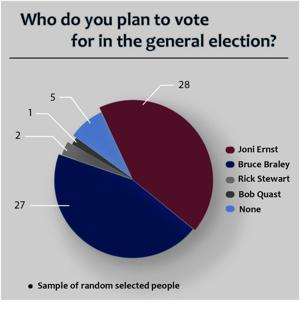 POLL RESULTS: Who would you vote for in this year's general election?
