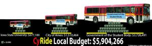 Infographic: CyRide local budget