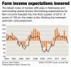 Farm income expectations lowered