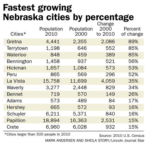 We Buy Houses Lincoln Ne: Suburbs Out-pace Omaha Growth
