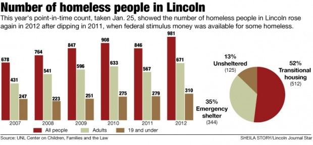 Homeless Count Highest Since 2006 When It Started Local