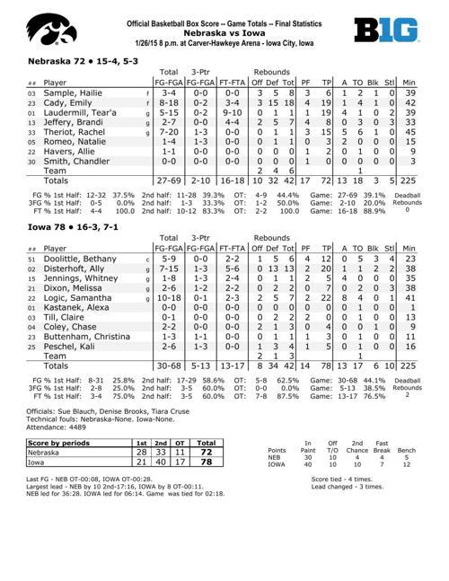NU women: Iowa ends Huskers' winning streak | Women's ...
