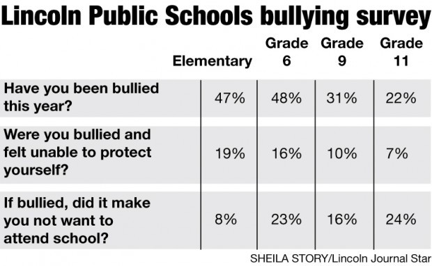 Lps Survey Helps District Combat Bullying Local
