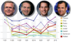Poll tracker: GOP presidential candidates
