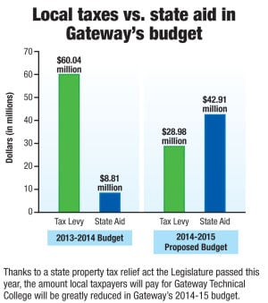Amount local taxpayers will pay Gateway Technical College will be greatly reducted in Gateway's 2014-15 budget