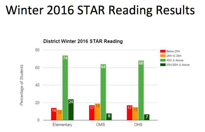 Onalaska students shine in new star testing courierlifenews - The five star student dormitories boutique style spoil ...