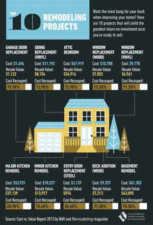 Looking to remodel? 10 high-rate return projects