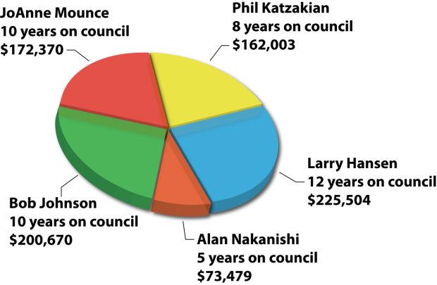 The cost of Lodi City Council