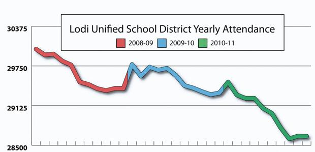 State report shows steady decline in enrollment for Lodi, Galt school districts