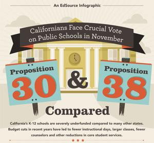 Propositions 30 and 38 infographic available