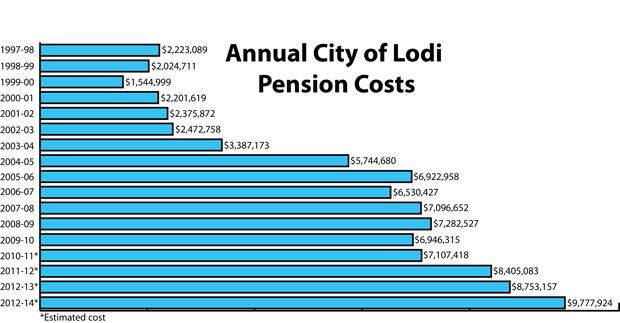 City of Lodi faces sharply rising pension costs