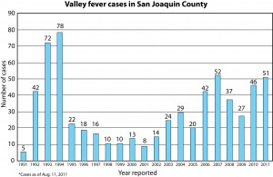 Central Valley one of few places in world where you can get valley fever