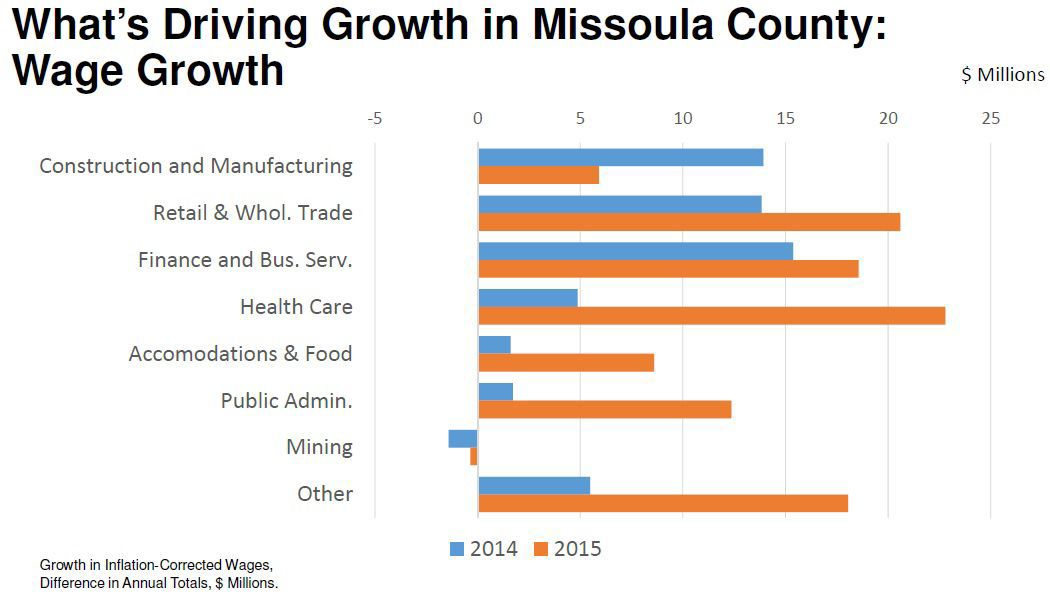 Economist Missoula Experiencing Recent Wage Growth