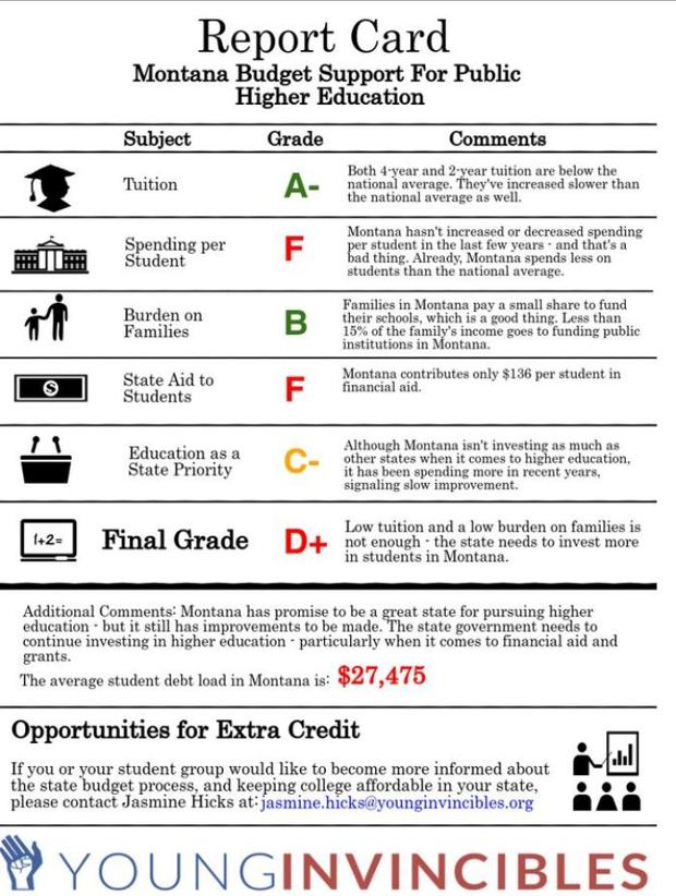 Montana Earns D Plus On New Higher Ed Report Card