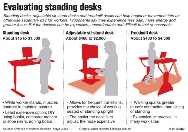 Office Workers Try Standing Desks Microsoft Hp Dell