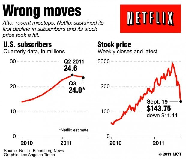 netflix splits operations  angering subscribers again