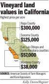 Vineyard land values in California
