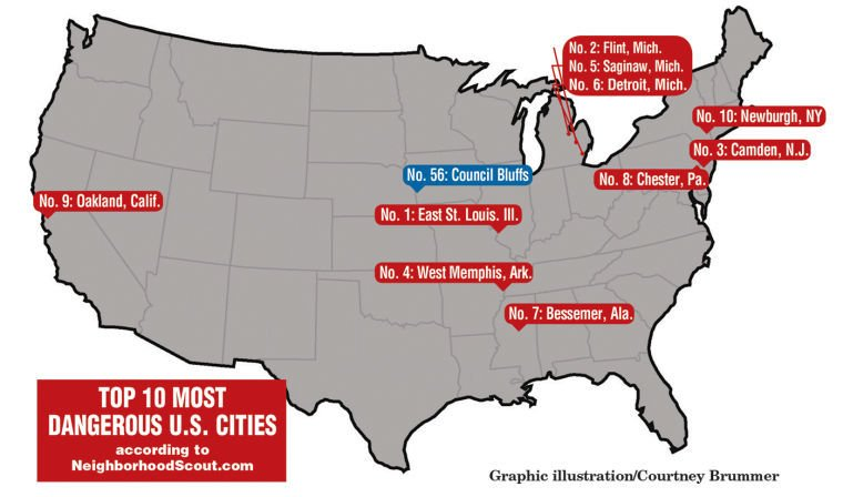 Danger zone council bluffs 39 crime ranking misleading for Top 5 best cities in usa