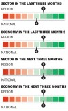 Small business in the last three months/next three months