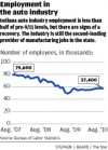 Employment in the auto industry