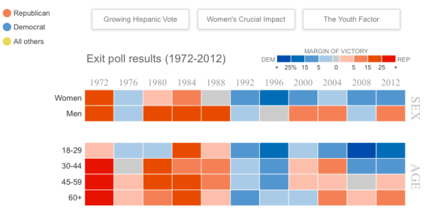 Interactive: Voting Trends