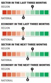 Construction sector in the last three months/next three months