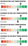 Automotive sector in the last three months/next three months
