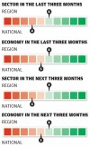 Grocery sector in the last three months/next three months