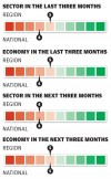 Consumers sector in the last three months/next three months