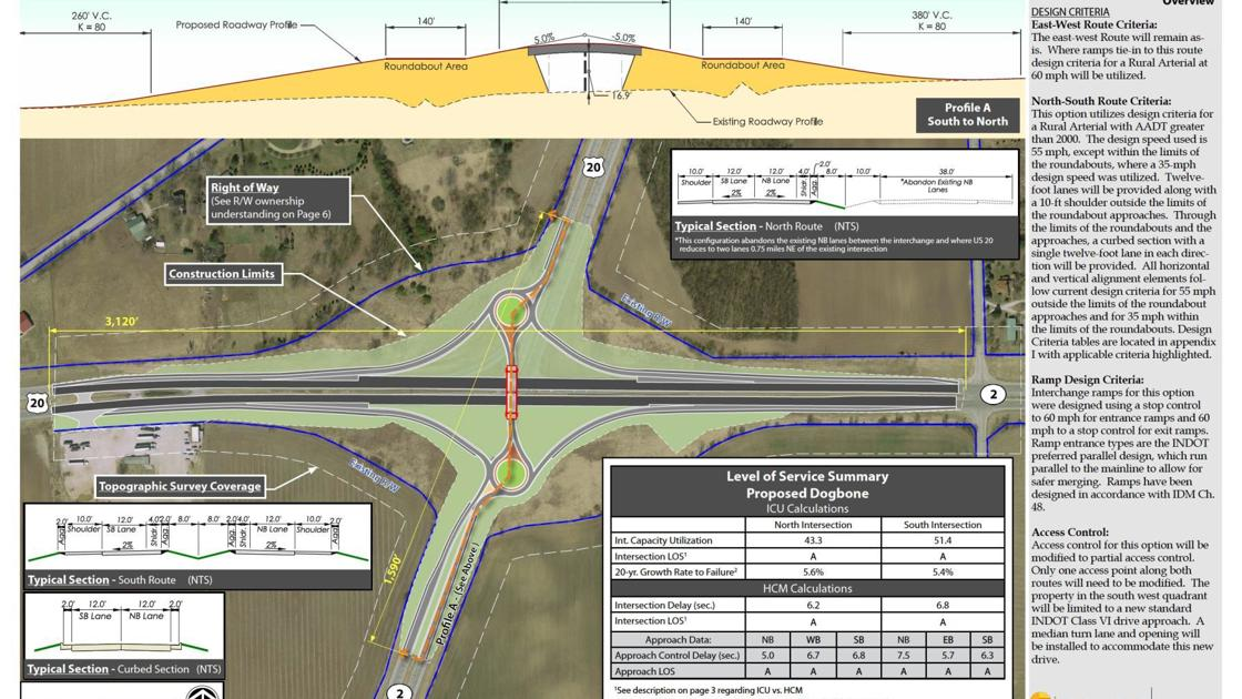 Indot plans 2 roundabouts in laporte county laporte for Jobs in laporte co