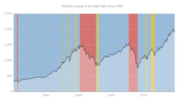 Interact: Stock market trends