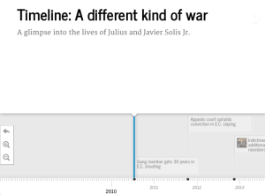 Timeline: A different kind of war