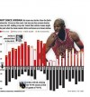 GRAPHIC: The Bulls without Jordan