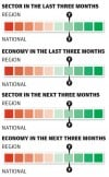 Manufacturing sector in the last three months/next three months