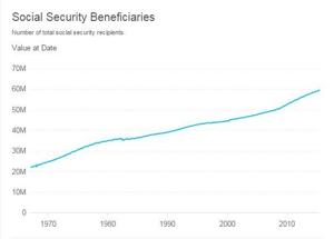 Infographics: Social Security disability to run out