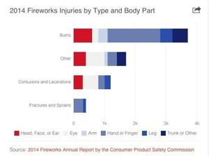 Infographics: Are fireworks really all fun and games?