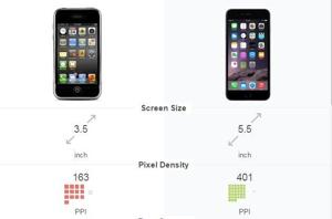 Interactive: The iPhone, then and now