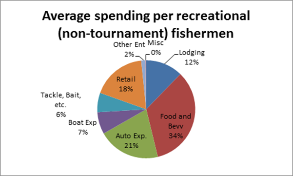 Study tracks economic impact of fishing tournaments for Port lavaca fishing report