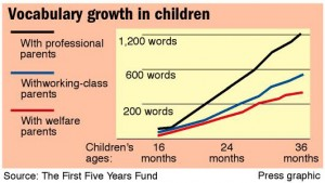 Vocabulary growth in children