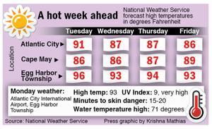 A look at temperatures