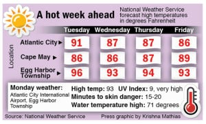 A Look At Temperatures - Krish Mathias