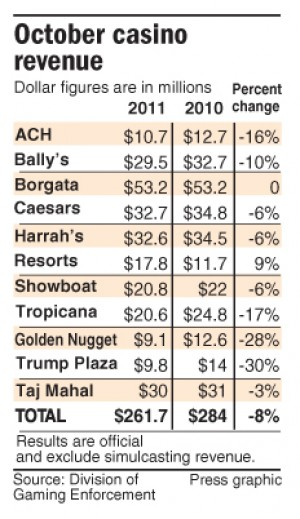 October casino revenue