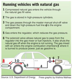Running vehicles with natural gas