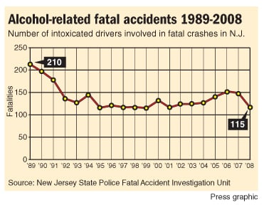 Alcohol-related fatal accidents 1989-2008