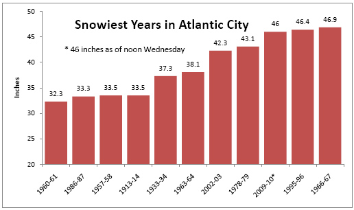 AC Snowiest Years Chart