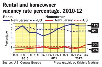 Rental home vacancy rates
