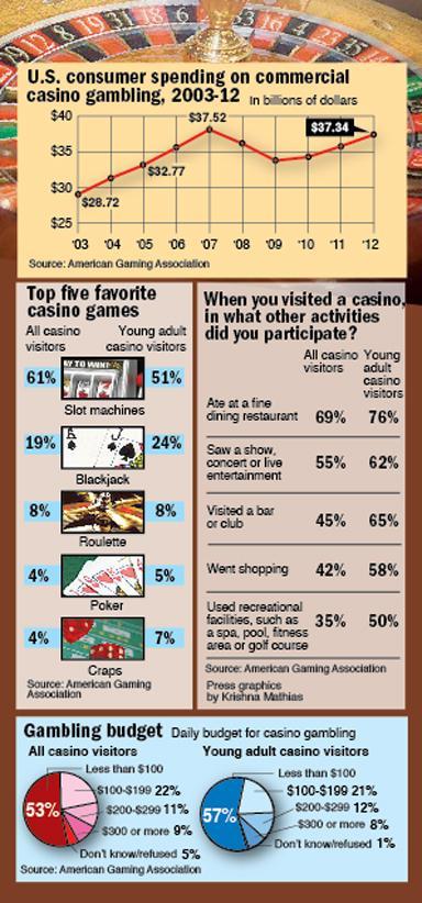Casino activities