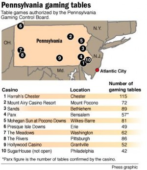Pennsylvania gaming tables